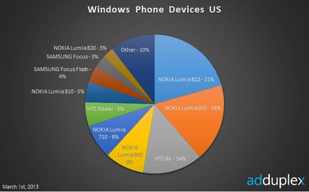 windows phone devices us
