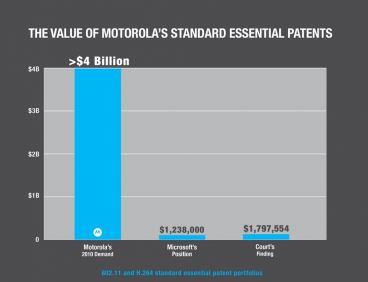 Microsoft Motorola Patents