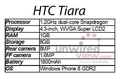 WPDang_HTC-Tiara