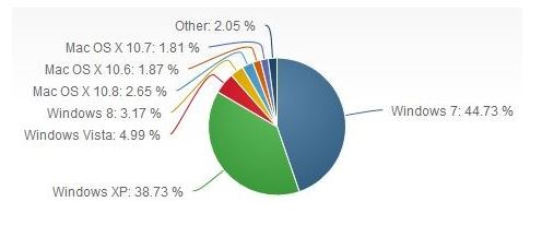 Windows 8 Feb Marketshare