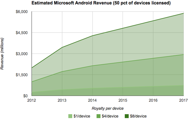 msft-rev-est-android-50pct