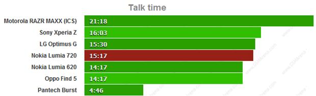 talktime