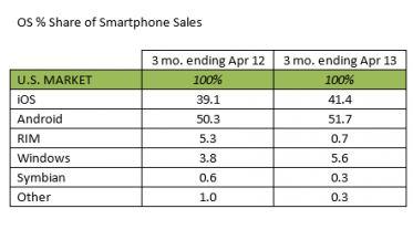 Kantar Q1 2013 Smartphone