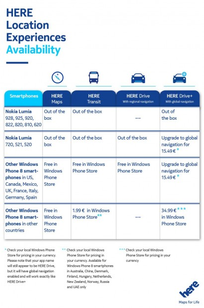 Nokia HERE Maps availability
