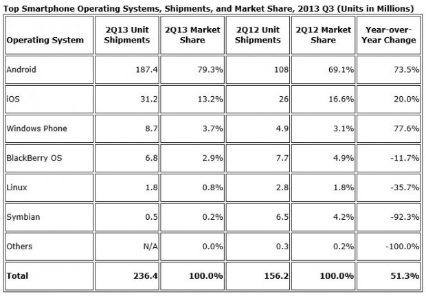IDC Q2 2013 Windows Phone