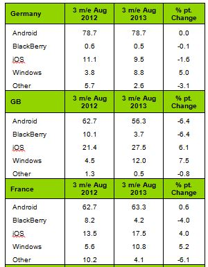 Kantar Windows Phone Europe Part 2