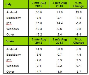 Kantar Windows Phone Europe Part 3