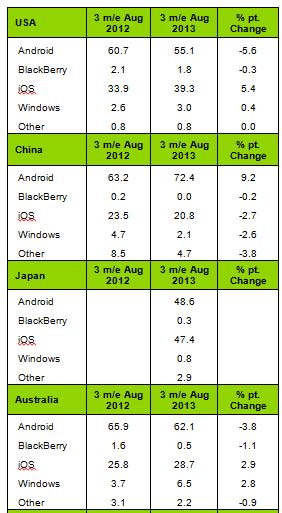 Kantar Windows Phone World Report