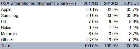 Q3-2013-USA-Market-Share-Table-Counterpoint-Research