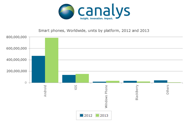 Canalys: Windows Phone Was The Fastest Growing Platform In 2013 19