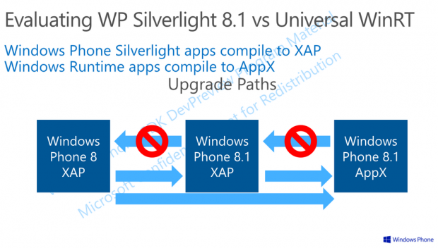 Windows Phone 8.1 Shared Platform 2