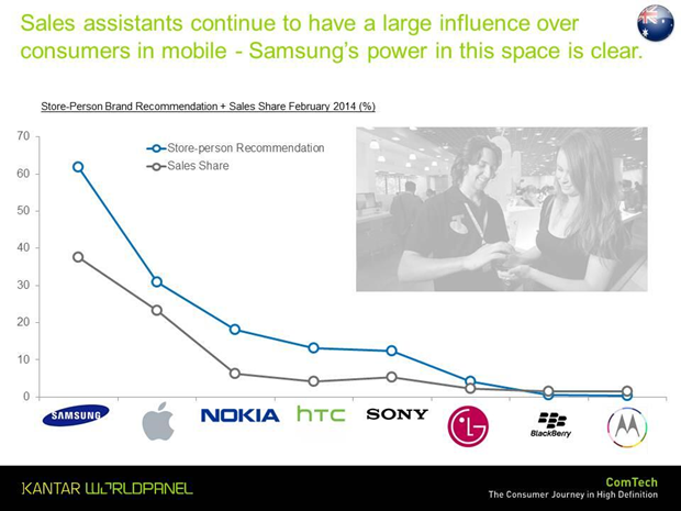 nokia market research Analysis of competition in the mobile phone  very characteristics of the us market and the way nokia has  chinese market another major research stream.