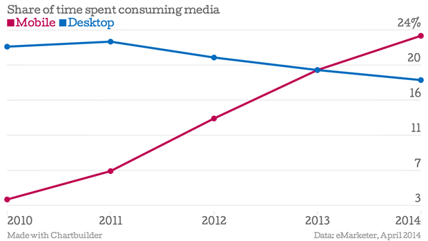 Share-of-time-spent-consuming-media-Mobile-Desktop_chartbuilder-1