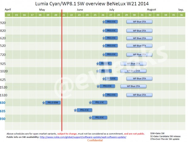 Nokia Lumia Cyan Update Schedule
