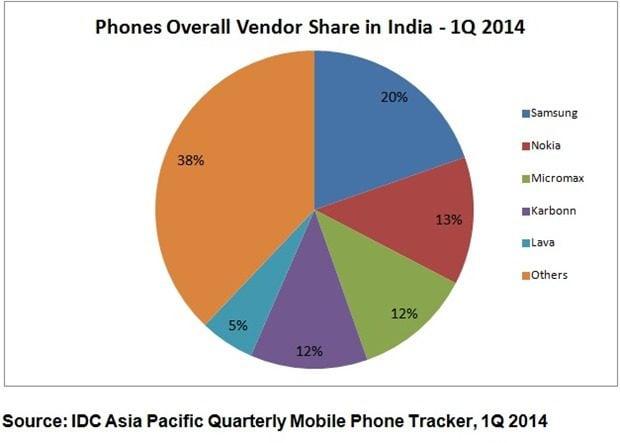 phone market share india