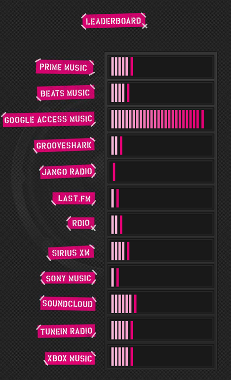xbox music t-mobile