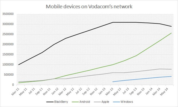 Mobile-devices-on-Vodacoms-network