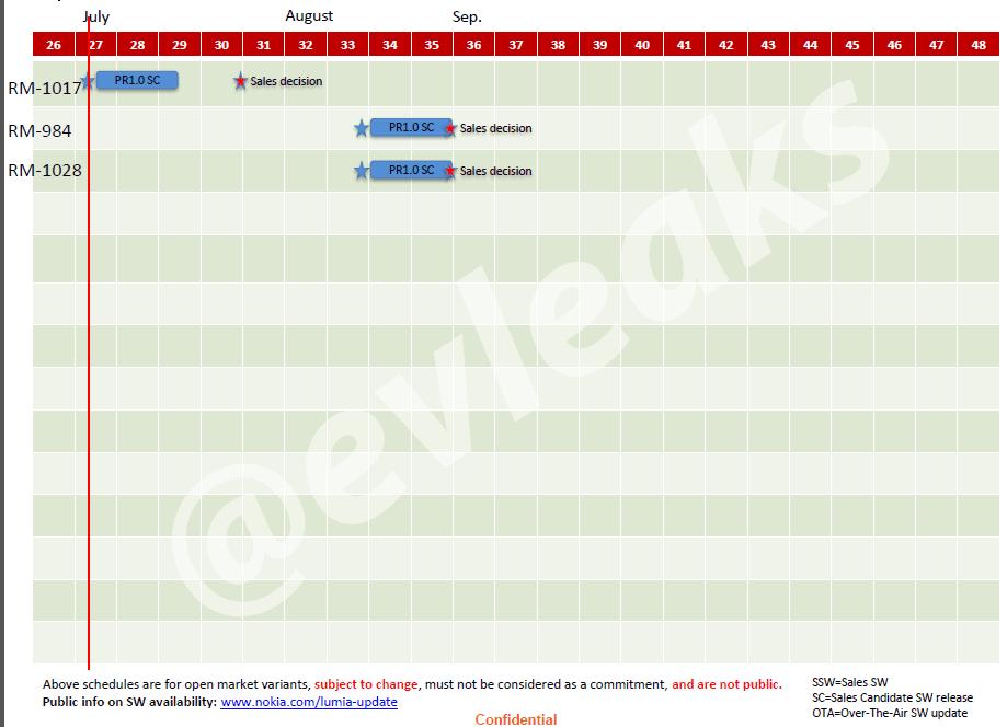 Nokia Release Schedule
