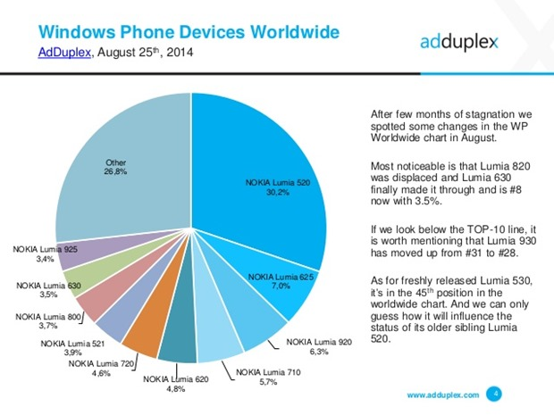 adduplex-windows-phone-device-statistics-for-august-2014-4-638