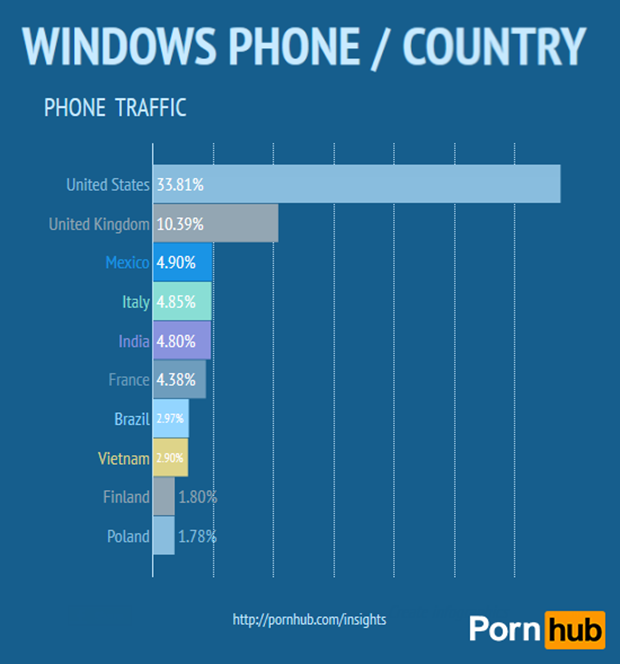 pornhub-country-win-phone