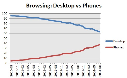 browsing - desktop vs phones