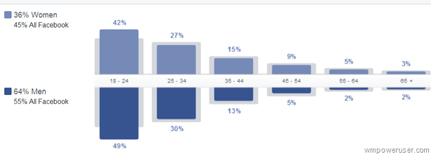 Facebook data says Windows Phone attract young men with