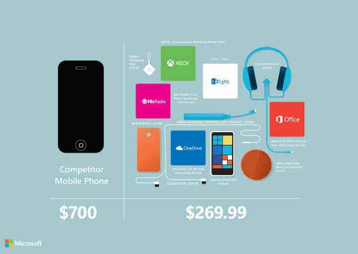 microsoft-nokia-lumia-635-vs-iphone