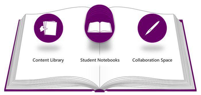 rsz_onenote-class-notebooks