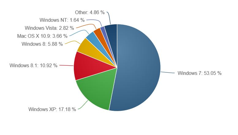 Windows 8.1 Market Share