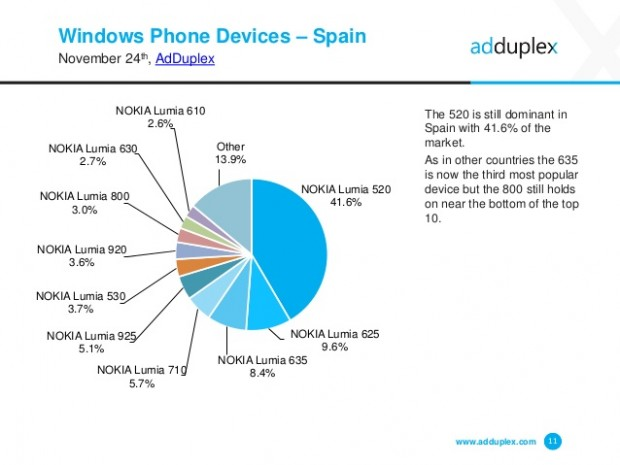 adduplex-windows-phone-statisctics-november-2014-11-638
