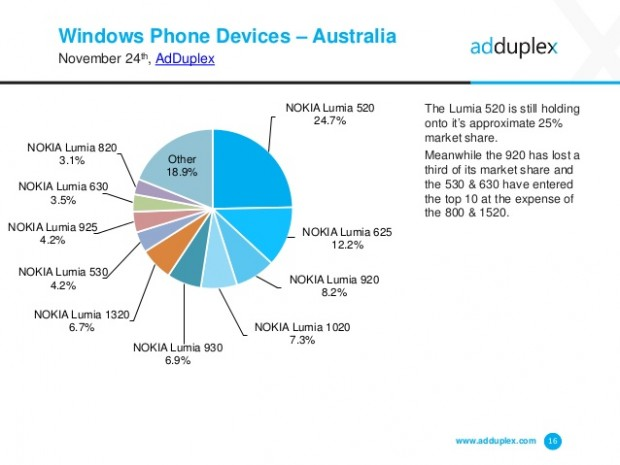 adduplex-windows-phone-statisctics-november-2014-16-638