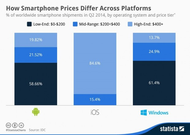 chartoftheday_2586_How_Smartphone_Prices_Differ_Across_Platforms_n[1]