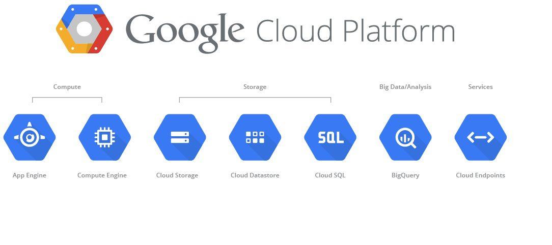 гугл облако это как термобелье может быть