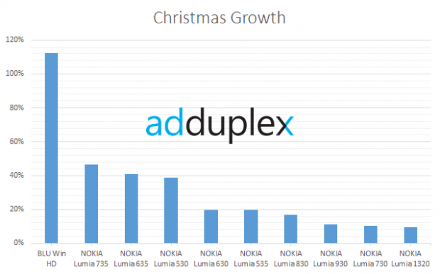 Adduplex Christmas 1