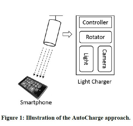 Microsoft Autocharge Illustration