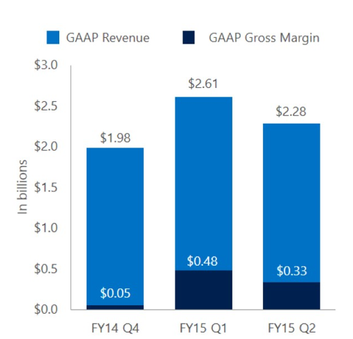 revenue and margin