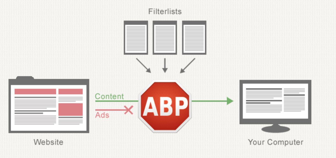 Google claims it is sabotaging adblockers for your own