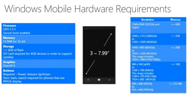 Windows 10 Phone Hardware Requirements