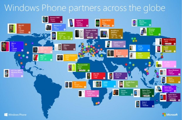 Windows Phone Ecosystem