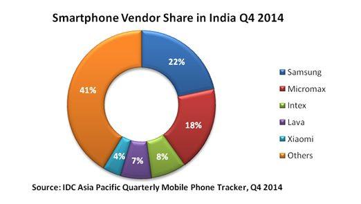 india smartphone share q4 2014