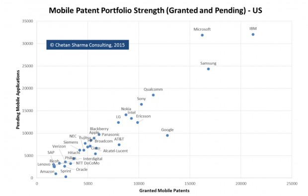 Microsoft Mobile Patents