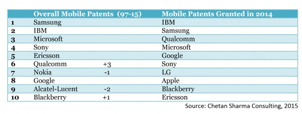 Mobile Patents Microsoft