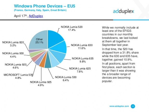 adduplex-windows-phone-device-statistics-for-april-2015-12-638