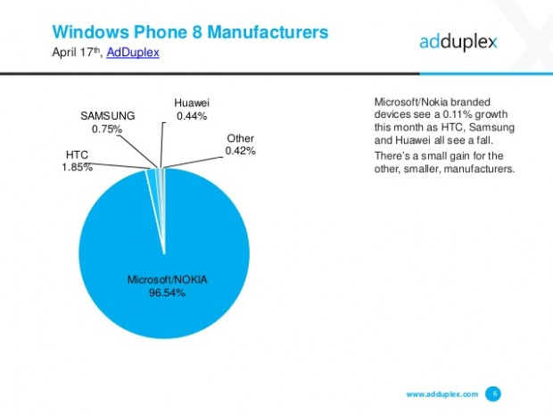 adduplex-windows-phone-device-statistics-for-april-2015-6-638