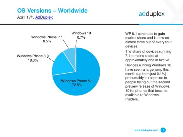 adduplex-windows-phone-device-statistics-for-april-2015-8-638