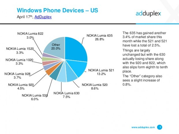 adduplex-windows-phone-device-statistics-for-april-2015-9-638