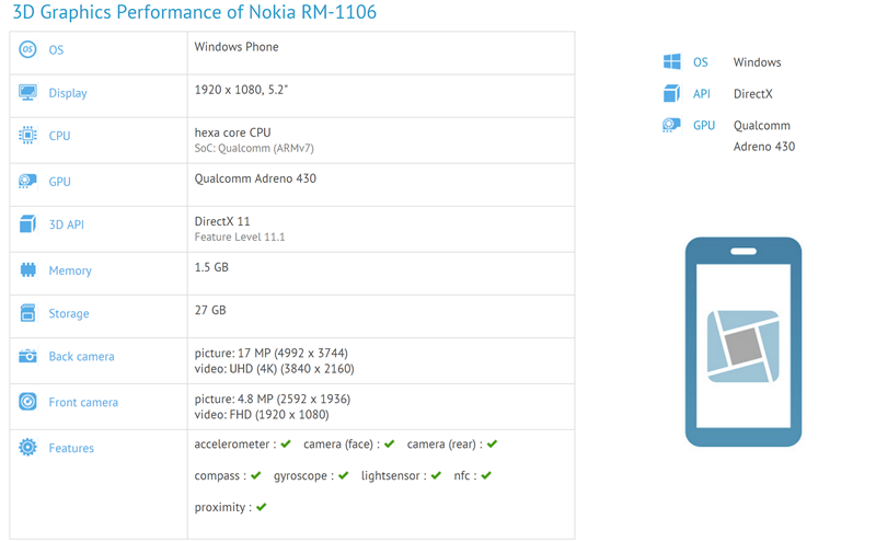 Nokia RM-1106 performance in GFXBench
