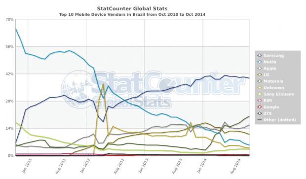 StatCounter-vendor-BR-monthly-201010-201410
