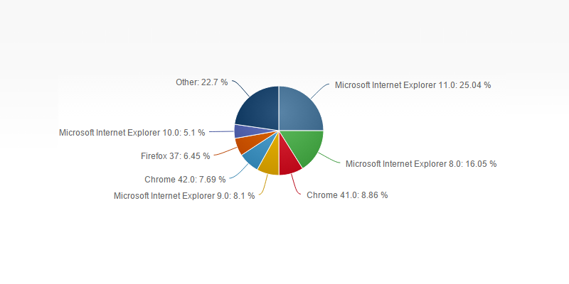 netmarketshare-internet-xplorer