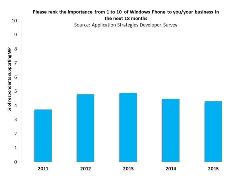 Please rank the importance from 1 to 10 of Windows Phone to you/your business in the next 18 months. Source:  Application Strategies Developer Survey (PRNewsFoto/Strategy Analytics)